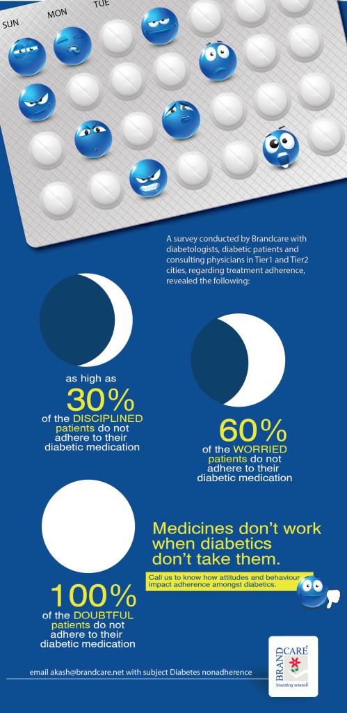 Non adherence in Diabetics-02