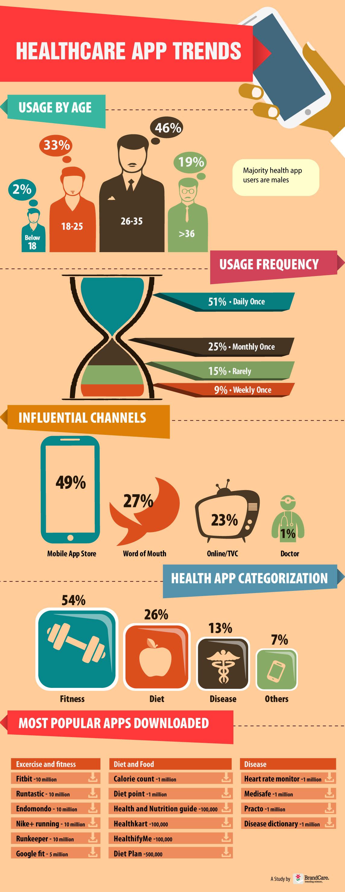 infographic-hlt-app